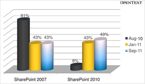 How are Businesses using Microsoft SharePoint in the Enterprise?
